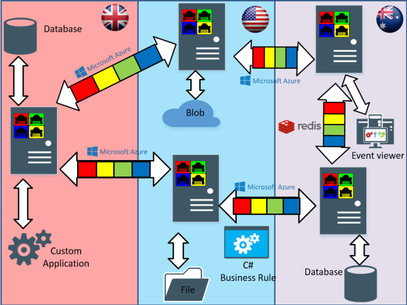 messagearchitecture3